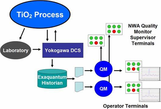 NWA/Yokogawa-based SPC and process visualization