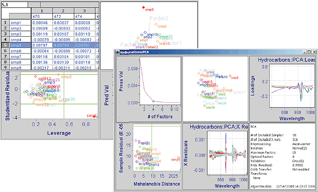 NWA MvSPC coupled with Infometrix Pirouette delivers an integrated multivariate modeling and SPC solution.