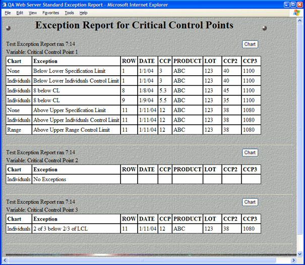 Web-based exception reports include any user-configured sets of SPC and specification violations.