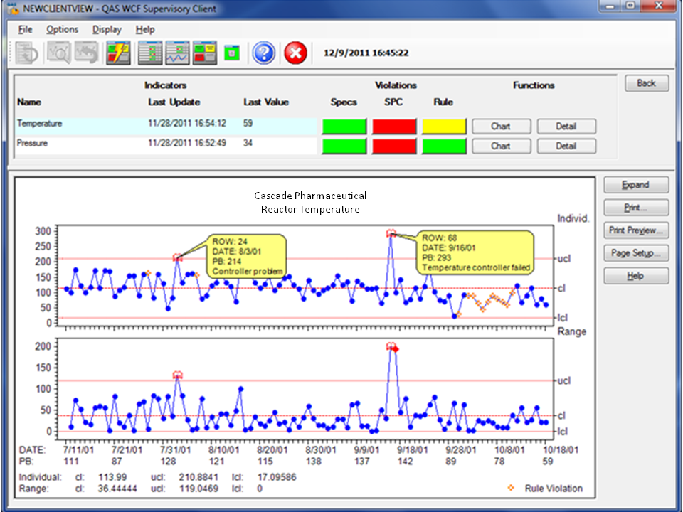NWA Focus EMI dashboards provide real-time alerts and charting for any process parameter.