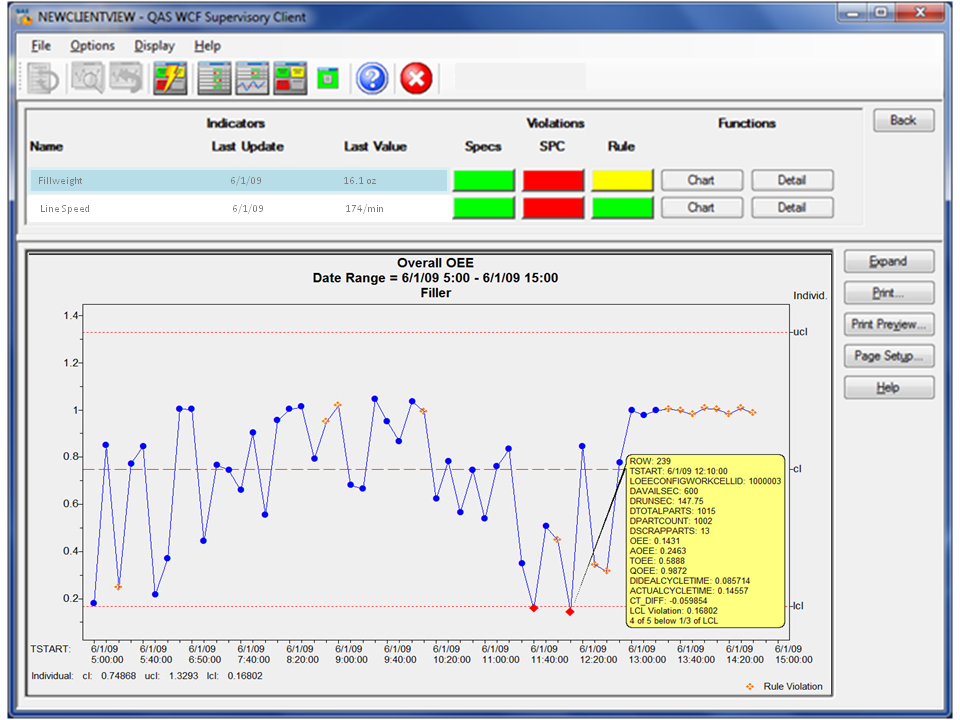 NWA Focus EMI dashboards deliver status alerts and analytics to monitor any process metric.