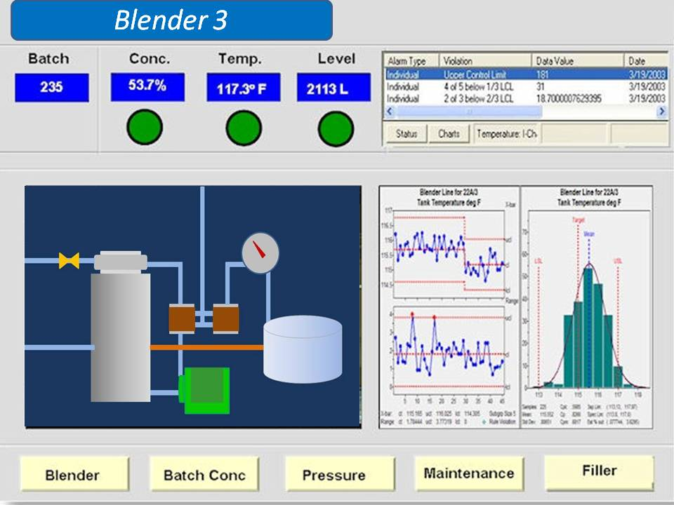 Embedded real-time SPC for HMI/SCADA systems provides operators, engineers and managers with timely monitoring of their critical product and process parameters.