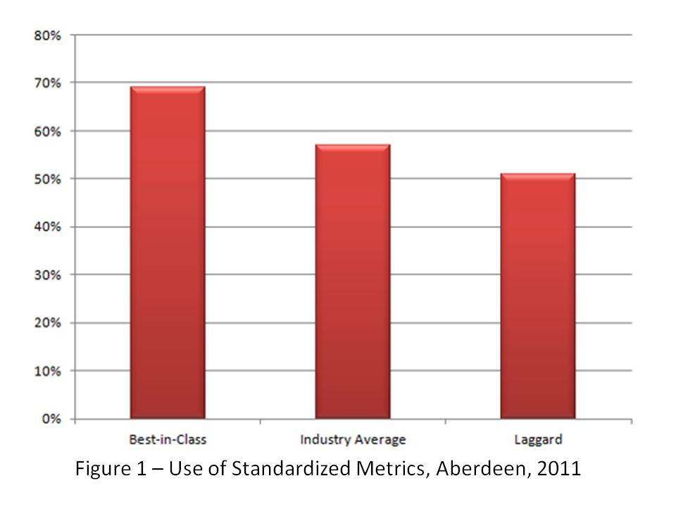 Figure 1: Use of Standardized Metrics, aberdeen, 2011