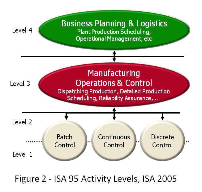 Figure 2: ISA 95 Activitiy Levels, ISA 2005