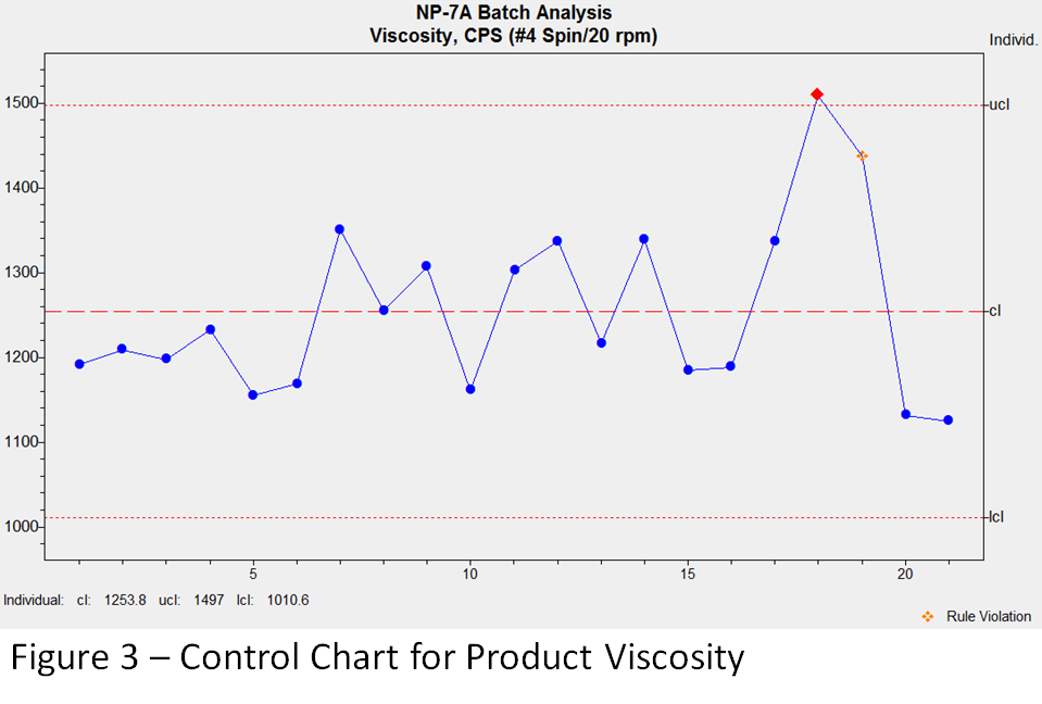 Figure 3: Control Chart for Product Viscosity