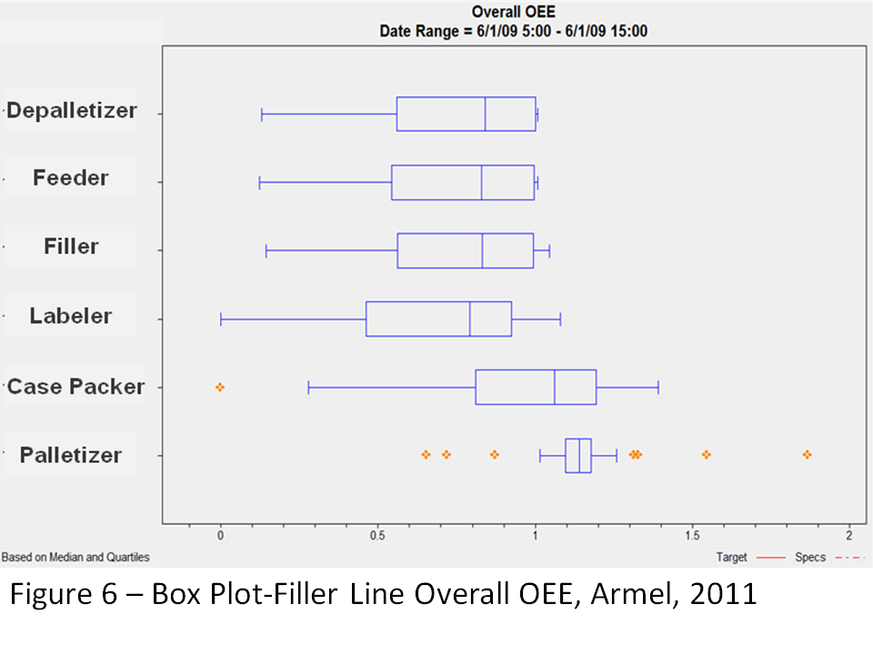 Figure 6: Box Plot-Filler Line Overall OEE, Armel, 2011