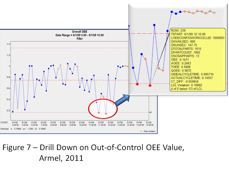 Figure 7: Drill Down on Out-of-Control OEE Value, Armel, 2011