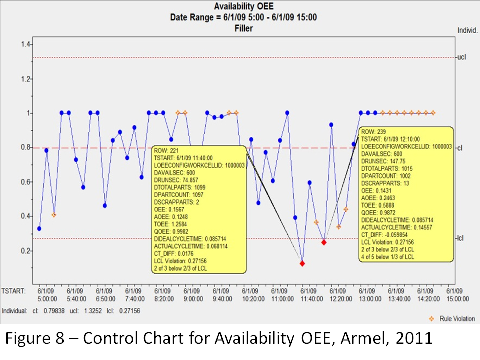 Figure 8: Control Chart for Availability OEE, Armel, 2011