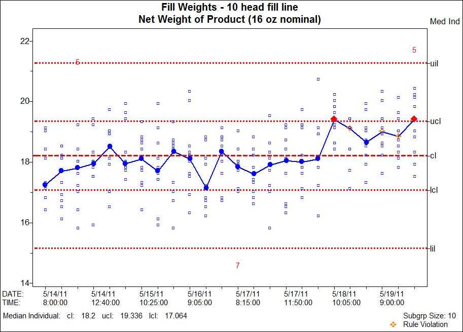 MedianIndividual Measurements Control Charting And Analysis For