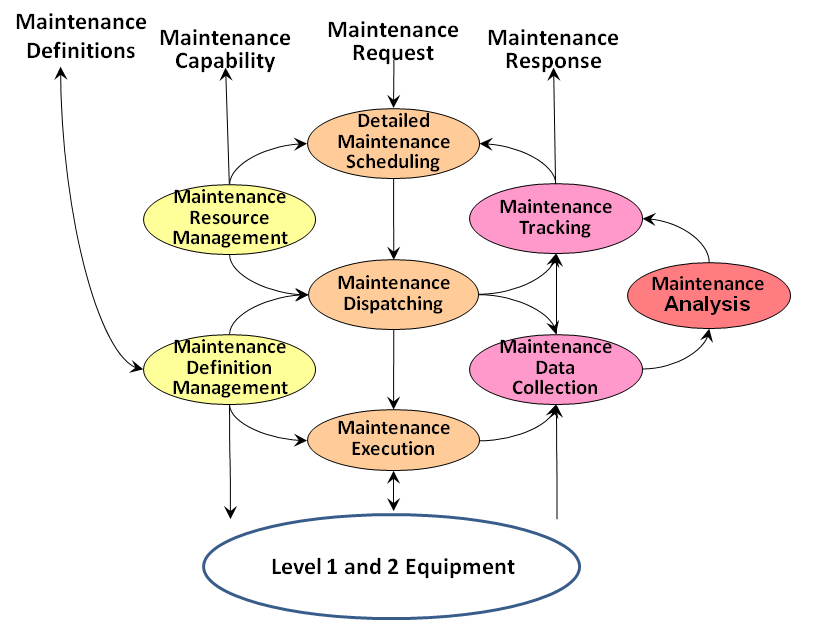 Figure 4 - Maintenance Operations data and work flow