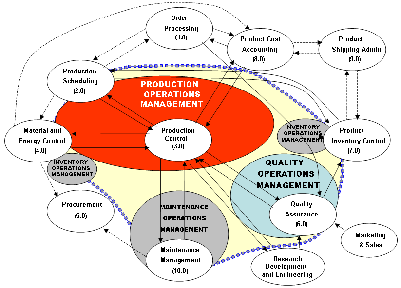 Figure 3 - Manufacturing Operations Management